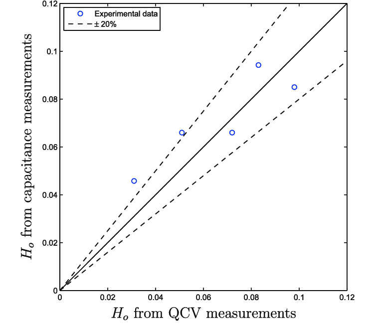 Comparison between the QCVs and the capacitance probe