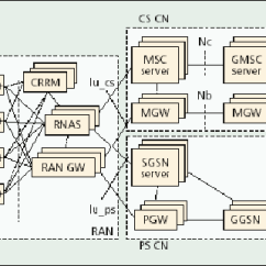 Umts Network Architecture Diagram Wiring For Motorcycle Alarm The 3g Core Cn Is Part Of That Provides Services To Final Users It Can Be Connected Different