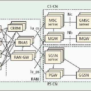 3g network architecture diagram wiring warn winch remote the core cn is part of umts