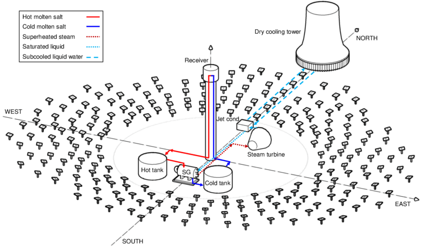 Process flow diagram of the CSP plant with NDDCT