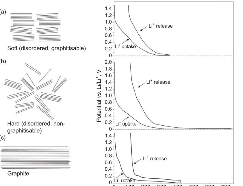 Schematic illustration (left side) of: (a) soft carbon; (b