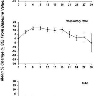 (PDF) Intravenous Methohexital for Brief Sedation of