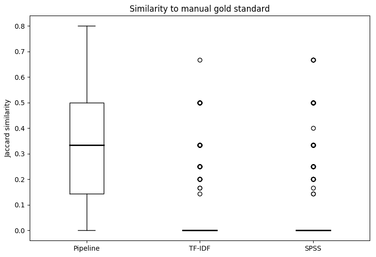 Box and whiskers plot comparing the Jaccard similarities