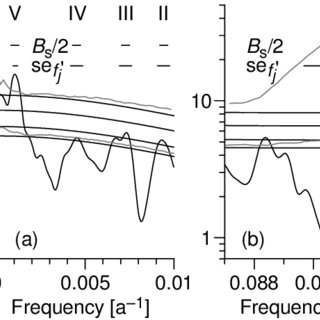 Periodograms, EDC records; (a) δD, (b) log(nssCa flux) and