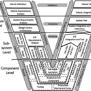 V-Model of mechatronic product development extended for