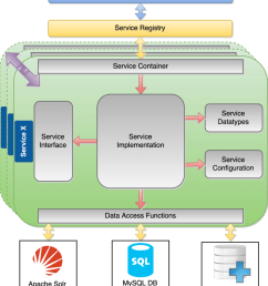 the software architecture of the sss with services as the main component  [ 850 x 968 Pixel ]