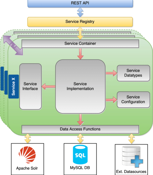 small resolution of the software architecture of the sss with services as the main component