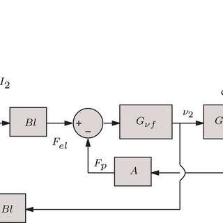 Specification and model of a Helmholtz resonator. (a
