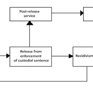 (PDF) Possibilities of post-release services in the Slovak