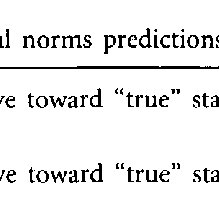(PDF) Social norms and expectancy violation theories