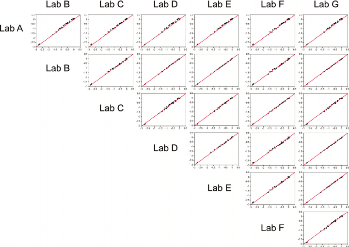 Scatter plots of pairwise comparisons of RP values derived