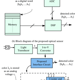 block diagram of a conventional optical sensor system fully figure 3 circuit diagram overview of the mixedsignal led clock [ 687 x 1249 Pixel ]