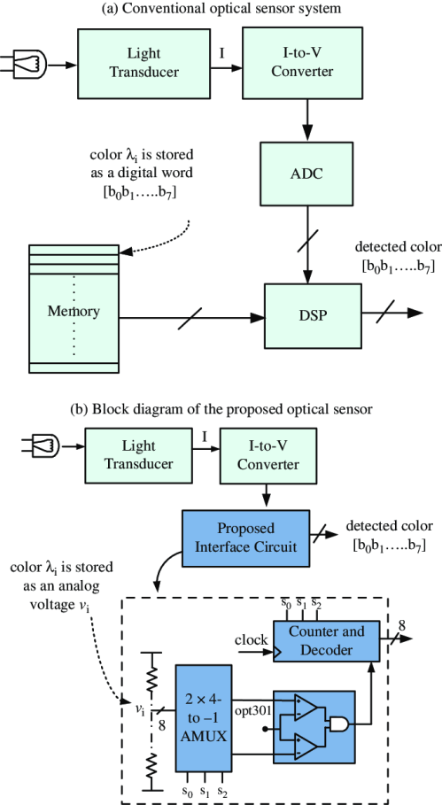 small resolution of block diagram of a conventional optical sensor system fully figure 3 circuit diagram overview of the mixedsignal led clock