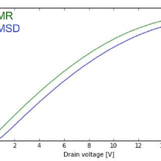 TCAD Sentaurus simulation of TLP test on three different