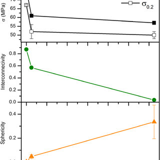 Curvature distribution of the Mg2Si phase in (a) as-cast
