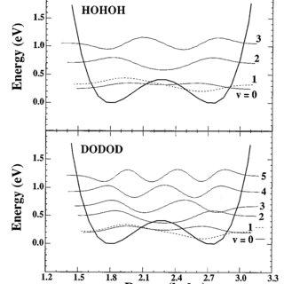 (PDF) Spectroscopy of the transition state: Elementary