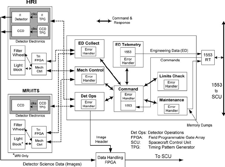 Instrument flight software architecture diagram