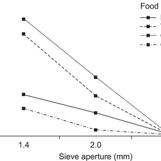 Measurement of physical properties of foods using a