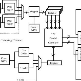 (PDF) Rapid Direct P(Y)Code Acquisition In a Hostile