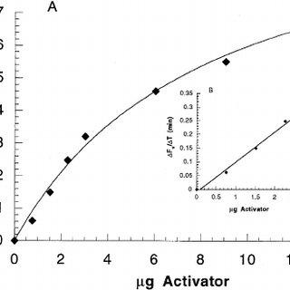 (PDF) Act-Assay-BBA-97