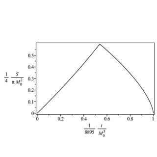 Power spectra for scalar emission on the brane from