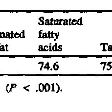 (PDF) Influence of Source and Amount of Dietary Fat on