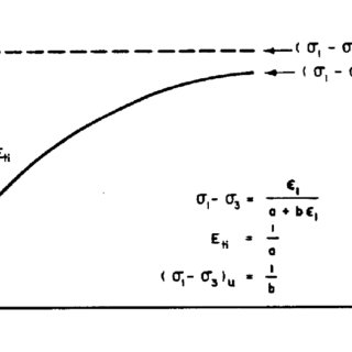 One-Dimensional Wave Equation Model With Various Types of
