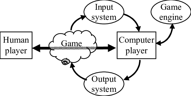 INTERACTIONS AND SUBSYSTEMS REQUIRED FOR A COMPUTER TO
