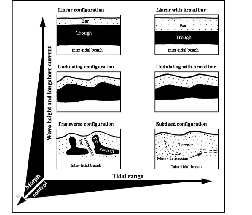 Schematic representation of morphological configurations