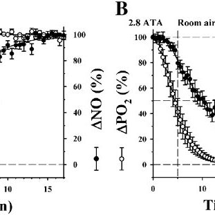 Double-barreled electrode measurements showing changes in