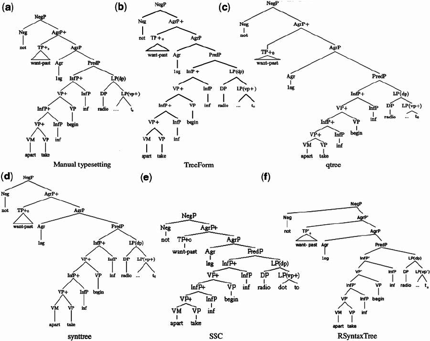 Manual typesetting and TreeForm versus other tree drawing