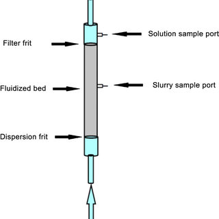 22 Proposed fluidized bed reactor for the online HPLC µ