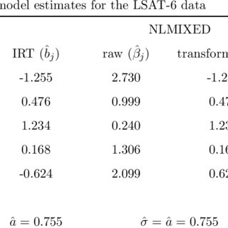 (PDF) Application of Item Response Theory Models for