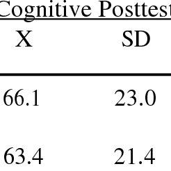 (PDF) Hands-On Activities Versus Worksheets In Reinforcing