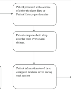 Flowchart of how the sleep tool web application is accessed also rh researchgate
