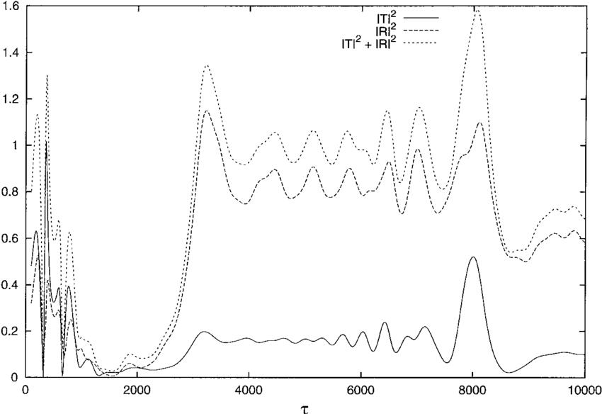 Plot of jT j 2 , jRj 2 and jT j 2 jRj 2 as functions of s
