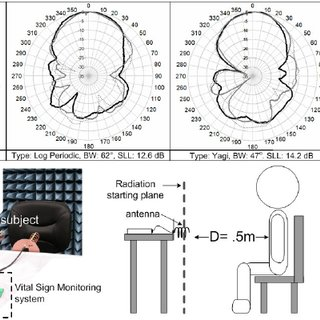 (PDF) Antenna evaluation of a non-contact vital signs