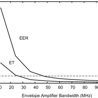 (PDF) An Improved Power-Added Efficiency 19-dBm Hybrid