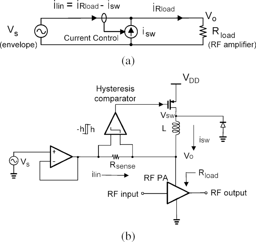 Envelope amplifier design. (a) Ideal circuit model of the