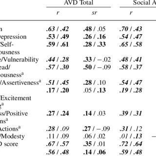 (PDF) A five-factor measure of avoidant personality: The FFAvA