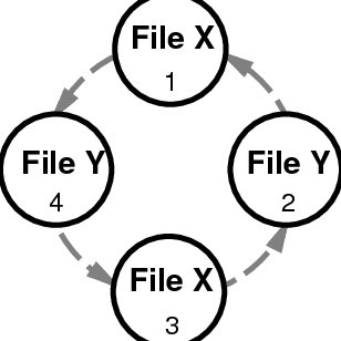 4: Flow of control diagram for a given reconciliation