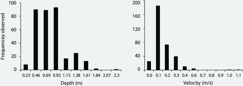 Figure Frequency histograms with bin widths of 0.23 m for