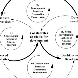 (PDF) Understanding the Dynamics of Coastal Resources