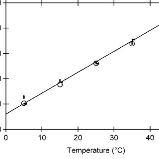 Temperature dependence of the solubility of copper sulfate