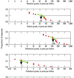 cumulative frequency plots of rhodium iridium ruthenium palladium dot diagram of ruthenium [ 850 x 1327 Pixel ]