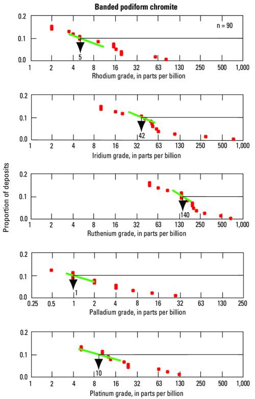 small resolution of cumulative frequency plots of rhodium iridium ruthenium palladium dot diagram of ruthenium
