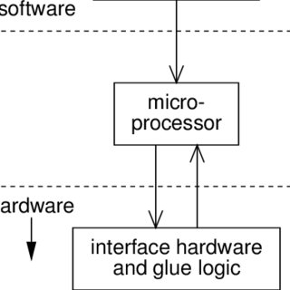 (PDF) The Design of Mixed Hardware/Software Systems