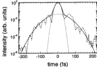 High-dynamic-range pulse measurement frequency-resolved