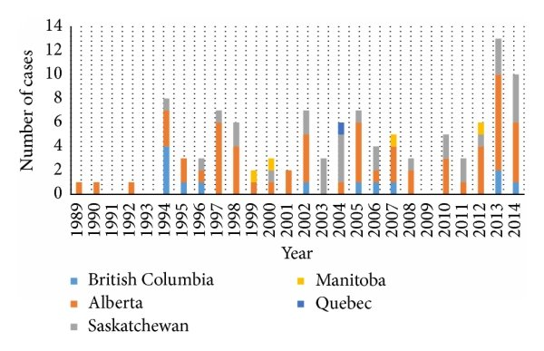 Number of Hantavirus cases in Canada from 1989 to 2014. Reproduced ...
