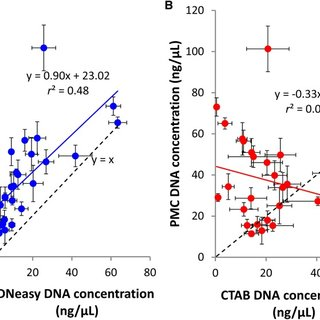 (PDF) Paramagnetic Cellulose DNA Isolation Improves DNA